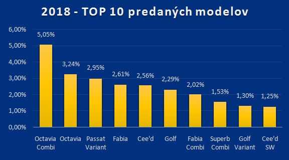 2018 - TOP 10 predaných modelov