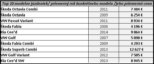 TOP 10 modelov jazdeniek/priemerný rok kontkrétneho modelu