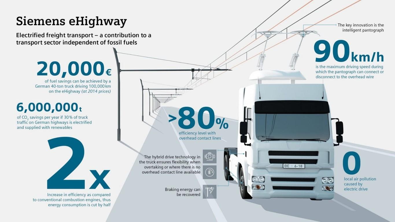 Siemens Highway - Ediaľnica v Nemecku