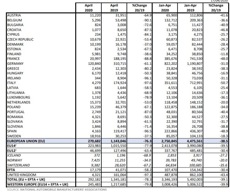 Prepad automobilového trhu v apríli 2020: V Taliansku prepad 97,6%!
