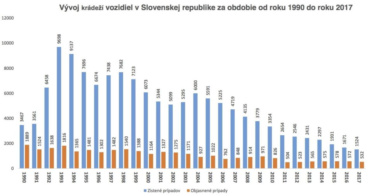 Vývoj krádeží na Slovensku v rokoch 1 990 až 2017